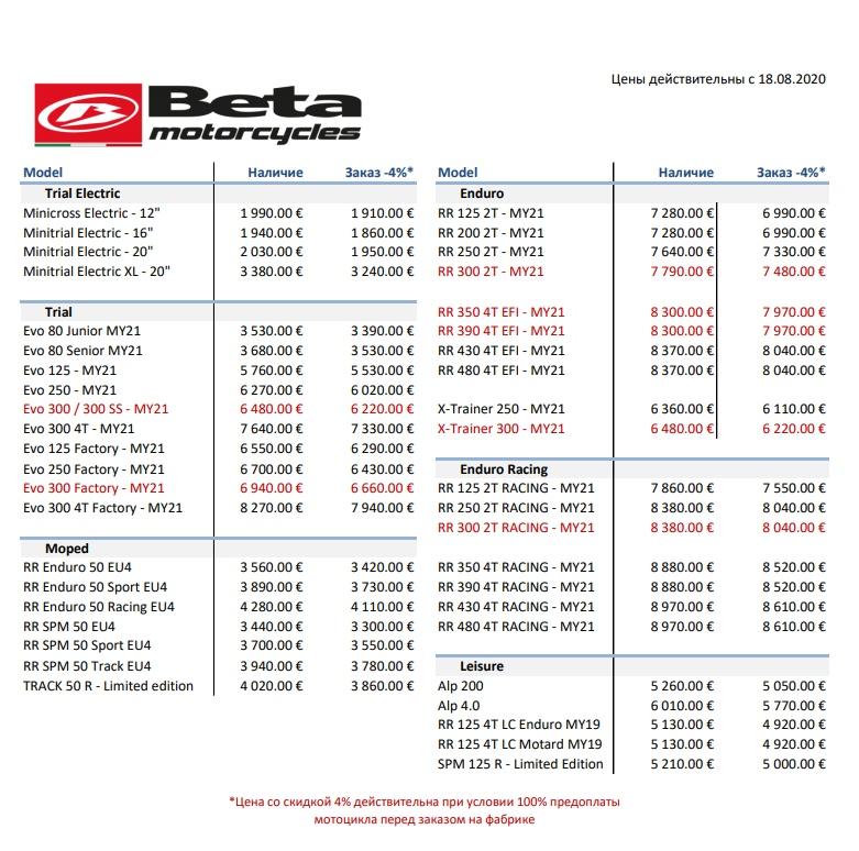 Актуальные цены на мотоциклы Beta MY21